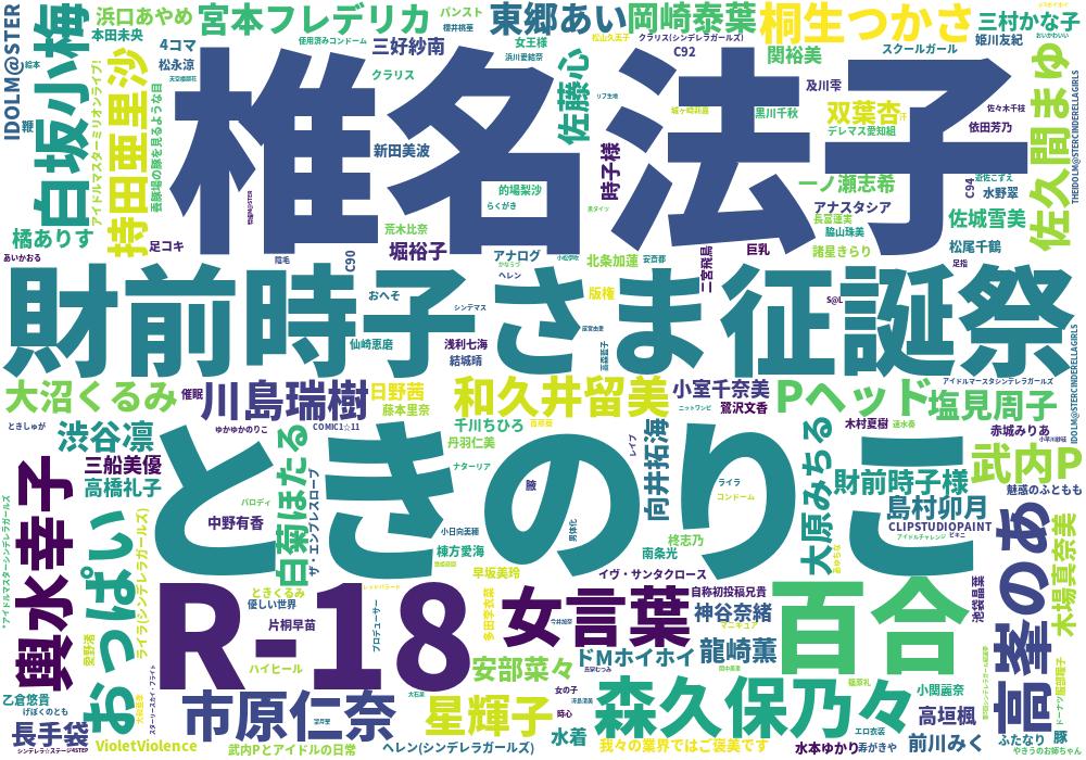 アニメ放映終了後~現在(2015,10,18~2016,10,31) (n\u003d198)